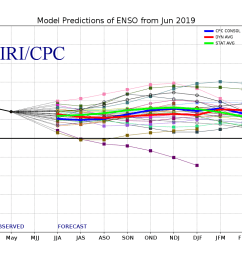 because of occasional data corrections and late model runs following the time of enso product issuance the data shown in the enso forecast table and the  [ 1100 x 800 Pixel ]
