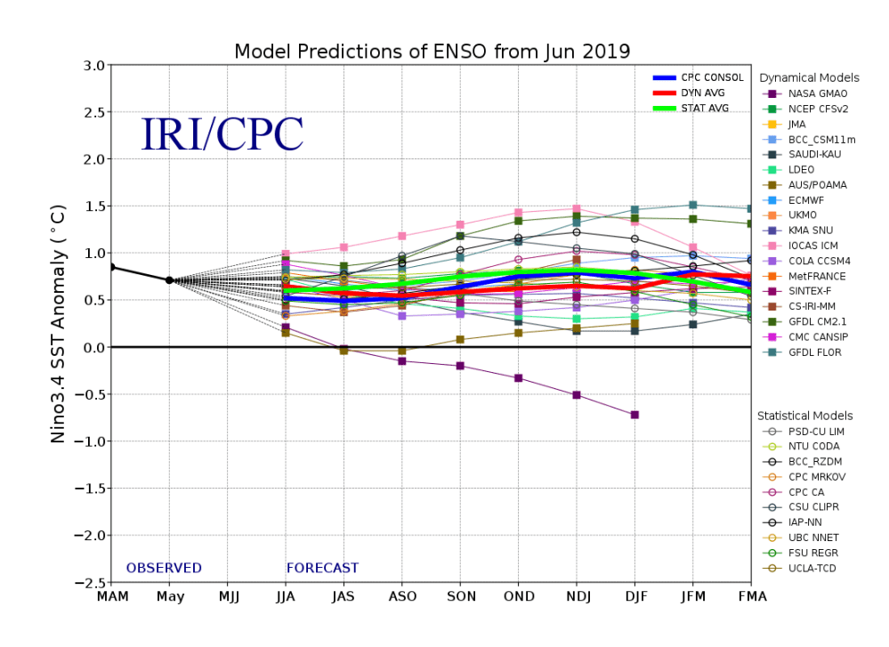 medium resolution of because of occasional data corrections and late model runs following the time of enso product issuance the data shown in the enso forecast table and the