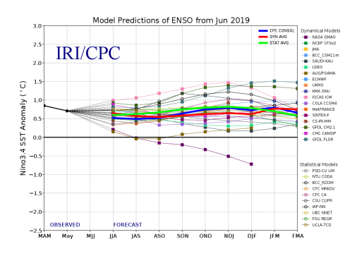 small resolution of because of occasional data corrections and late model runs following the time of enso product issuance the data shown in the enso forecast table and the