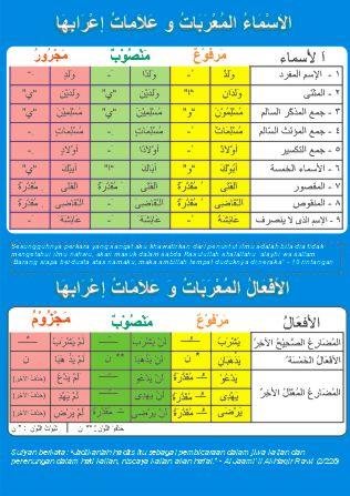 Tabel Tashrif Lengkap : tabel, tashrif, lengkap, Download, Tabel, Tasrif, Wajan, Serta, Fi'il, Mu'rob, Print, Ready), ˙·•○, Irila's, ○•·