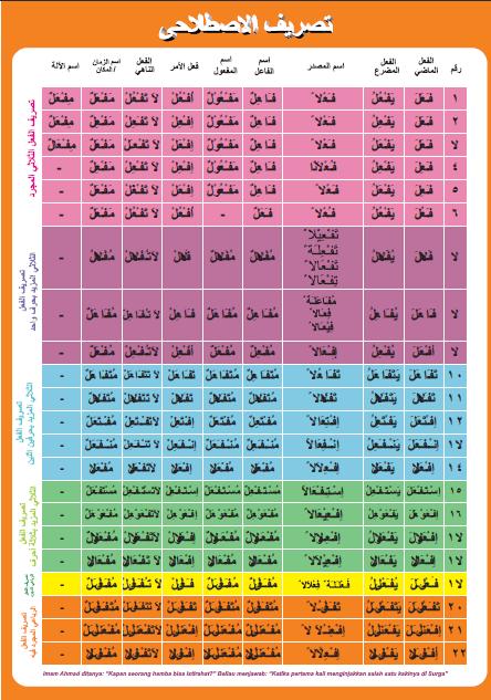 Tabel Tashrif Lengkap : tabel, tashrif, lengkap, Download, Tabel, Tasrif, Wazan, I'rab, Fi'il, Format, ˙·•○, Irila's, ○•·