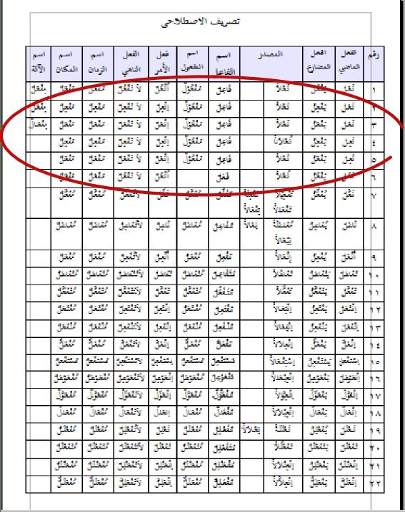 Tabel Tashrif Lengkap : tabel, tashrif, lengkap, MUDAH, Memahami, Tasrif, Istilahi, ˙·•○, Irila's, ○•·