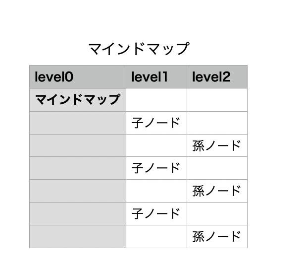 csv形式で出力すると表にテキストが入るだけとなる