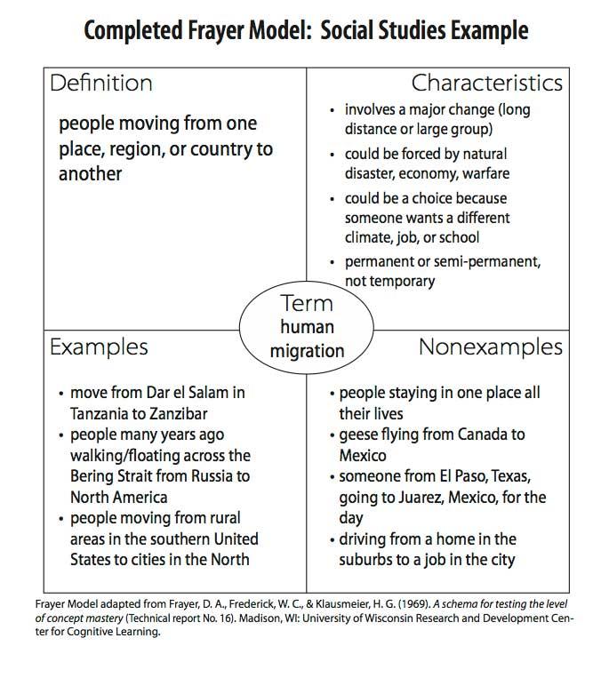 frayer model for social studies