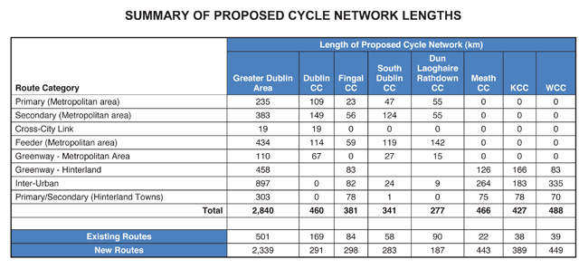 GDA cycle network lengths