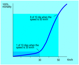 speed-vs-mortalityplot-cyclist