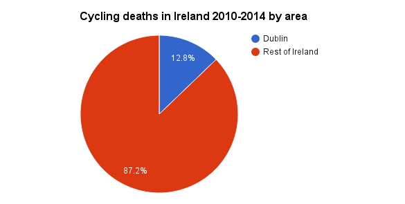 cycling deaths by area