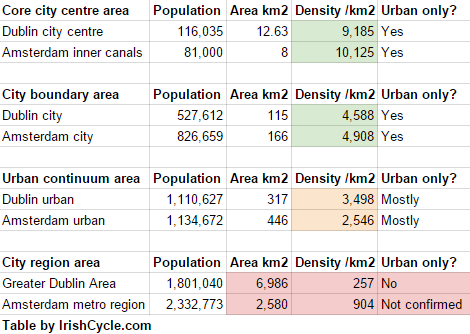 Is Dublin a low density city? – IrishCycle.com