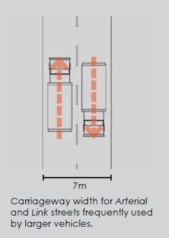 IMAGE: An example from the Manual of Urban Roads and Streets where traffic lanes can be a max of 3.5m.