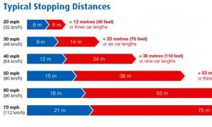 speed-stopping-distance