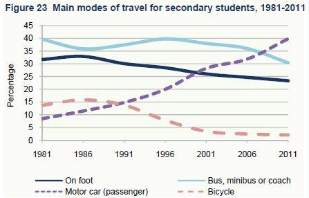 CSO-secondary-students-travel