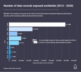 37 billion data records leaked in 2020, 140% annual growth