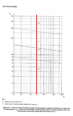 ISO 7919-5 PDF