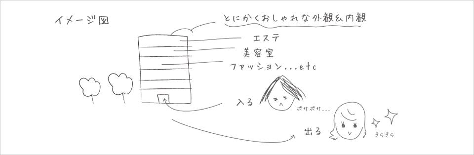 gerbera(ジェルブラ)二田脩子の計画