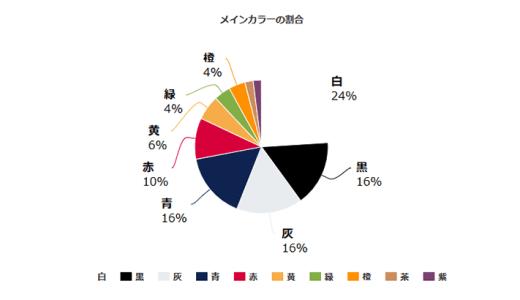 [Highcharts]パーセンテージで描画する円グラフを描く方法