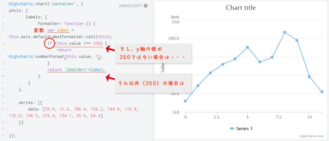 [Highcharts]条件分岐