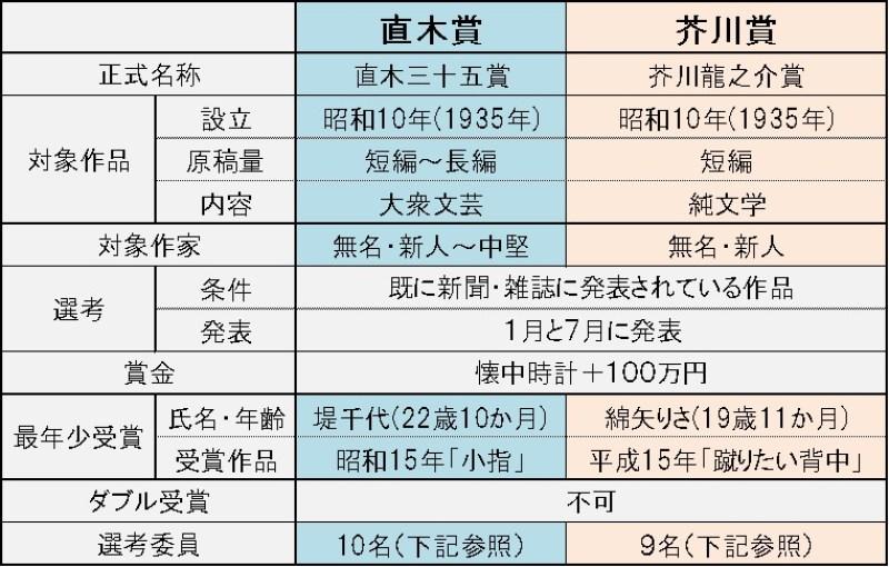 直木賞芥川賞比較