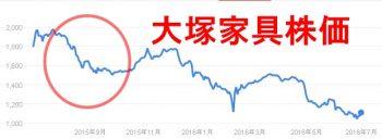 大塚家具株価