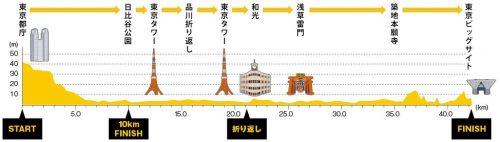 http://www.seiko.co.jp/marathon/2016/jp/map.html