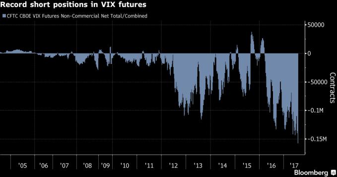 vix speculators