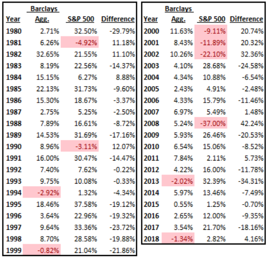 Difference between the S&P 500 index return and the Barclays Bond index return going back to 1980.
