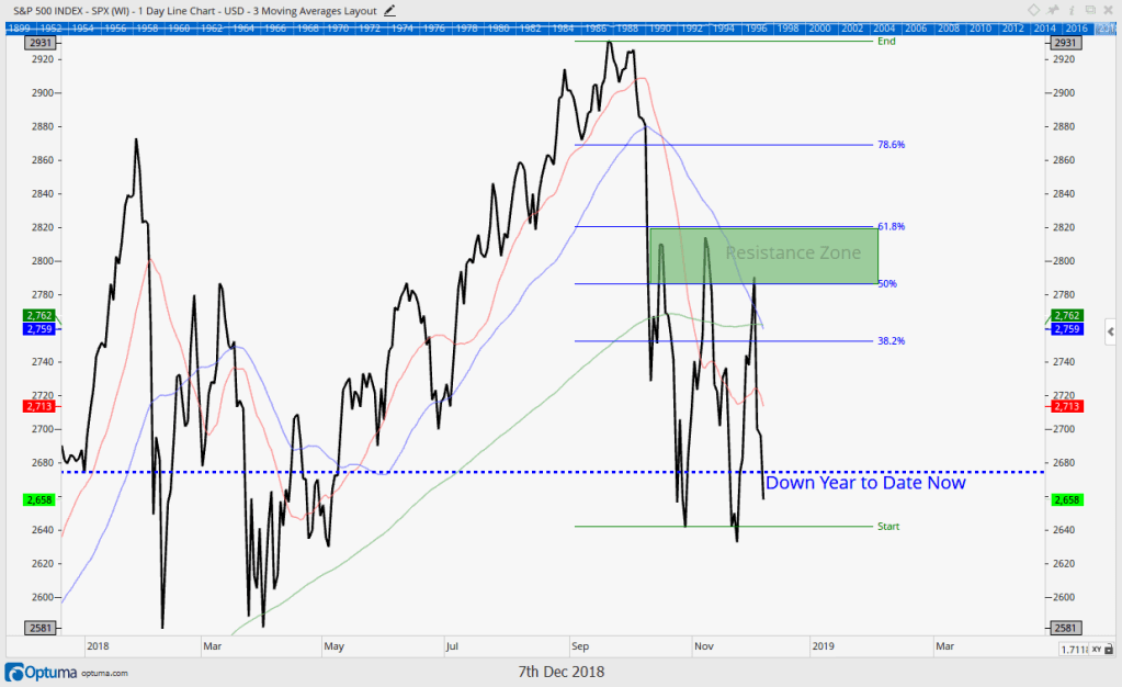 S&P 500 index chart for 2018