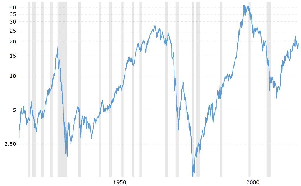 Dow Jones index priced in gold