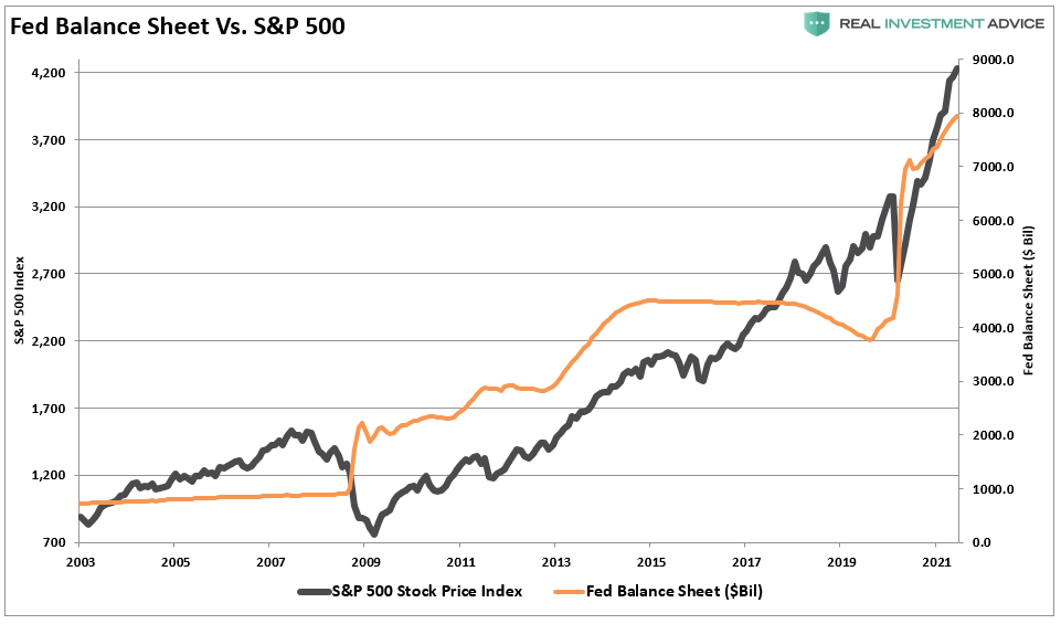 Fed Balance sheet versus the S&P 500 index. Stocks are highly correlated with the Fed's actions.