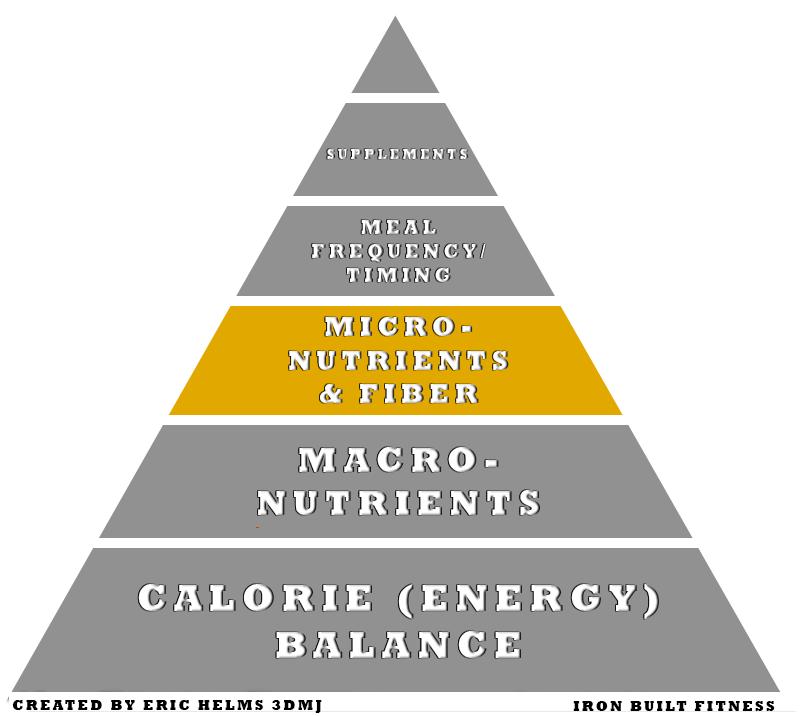 Nutrition pyramid micronutrients