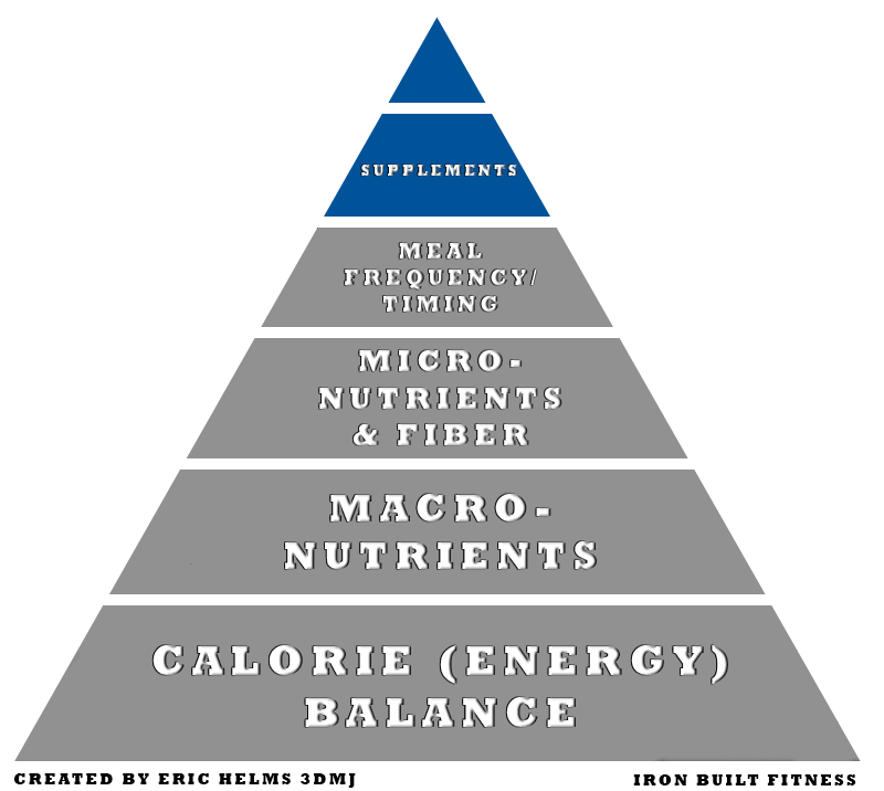Nutrition pyramid supplements