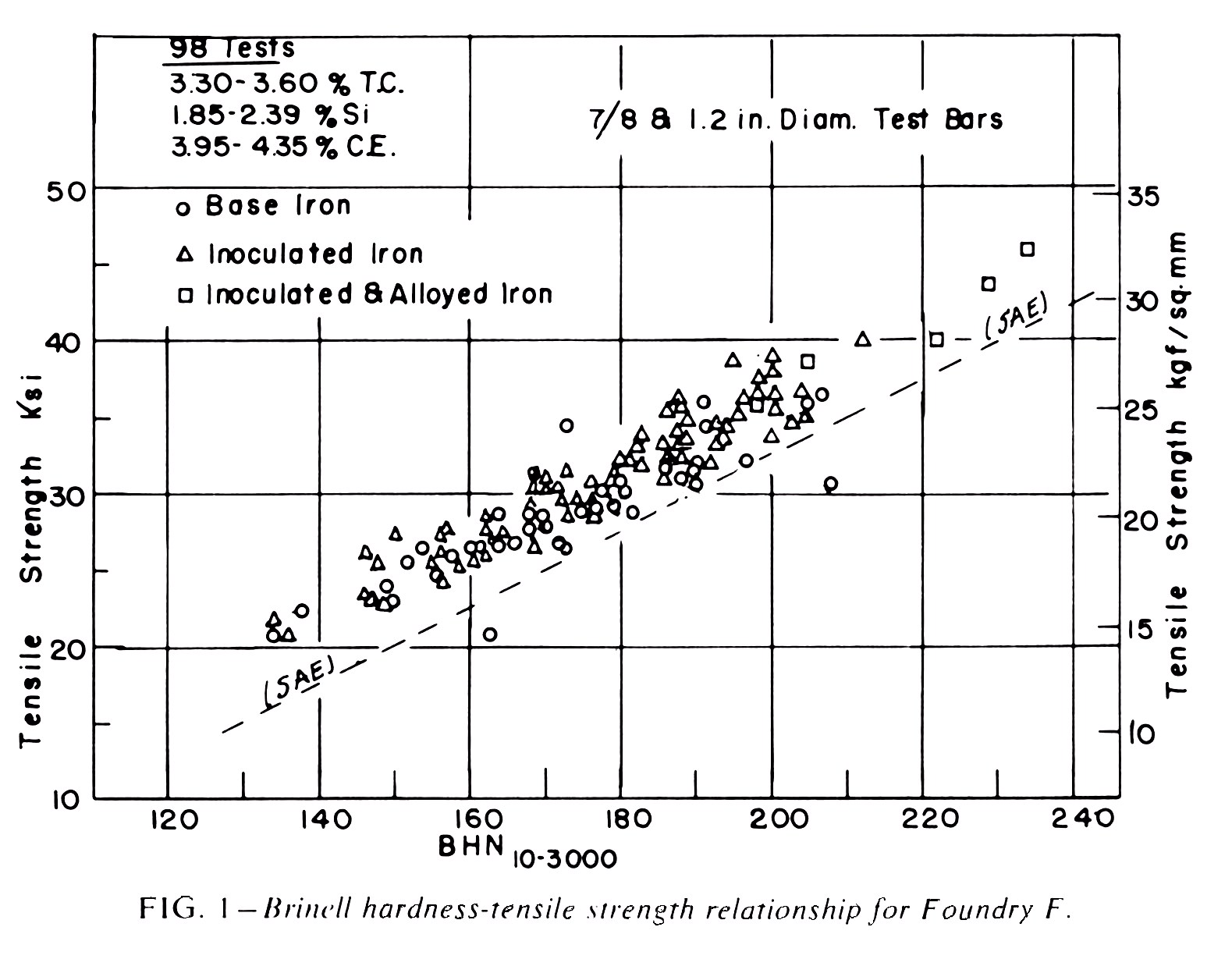 hight resolution of the tension test specimens had a reduced section diameter of 0 75 in with the exception of the test specimen from the 7 8 in casting which had a diameter