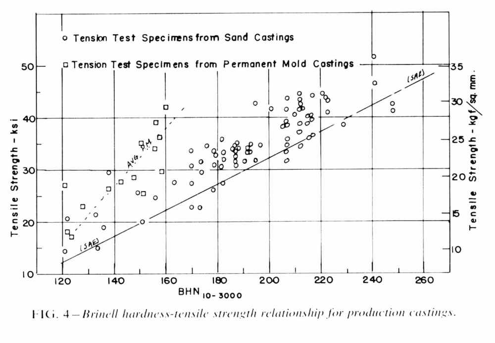 medium resolution of curves showing the minimum brinell hardness for a given tensile strength for the irons reported together with mackenzie s and caine s data