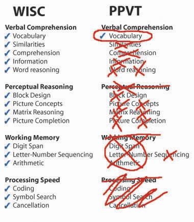 WISC subtests versus PPVT