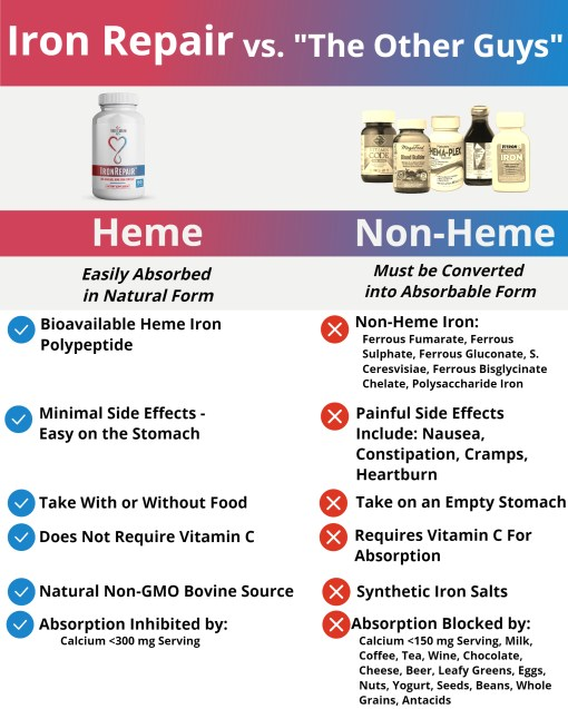 Iron Repair Natural Heme Iron Supplement for Women, Pregnancy, Anemia