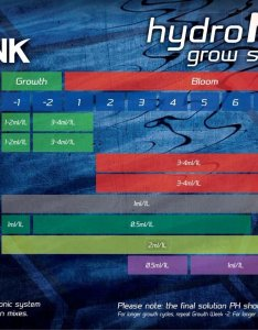 We stock all the vitalink products listed below in grow schedule click hereto see also hydro max growth chart rh emporiumhydroponics