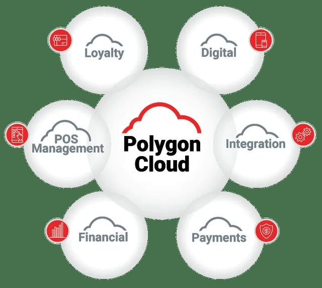 Hospitality IT Platform, POS System & Management Solutions