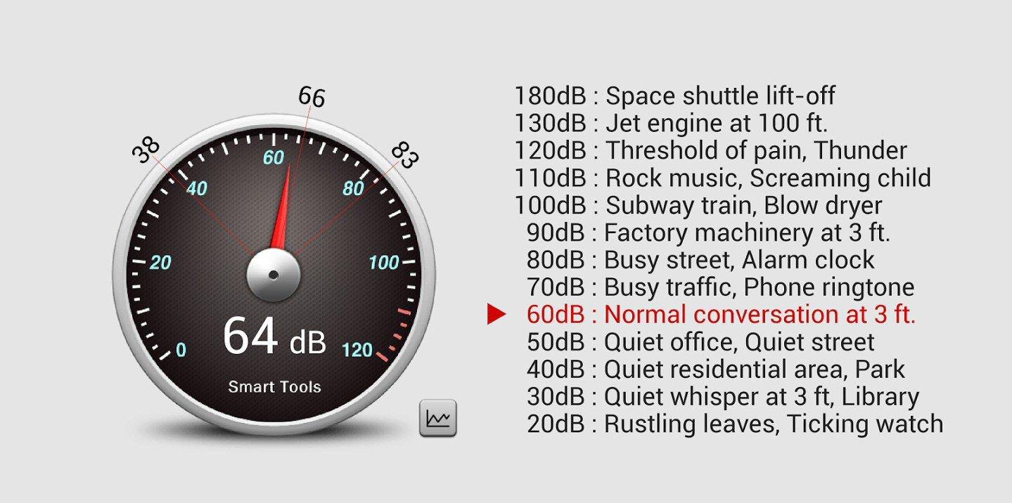 AcousticTec Guide To Decibels