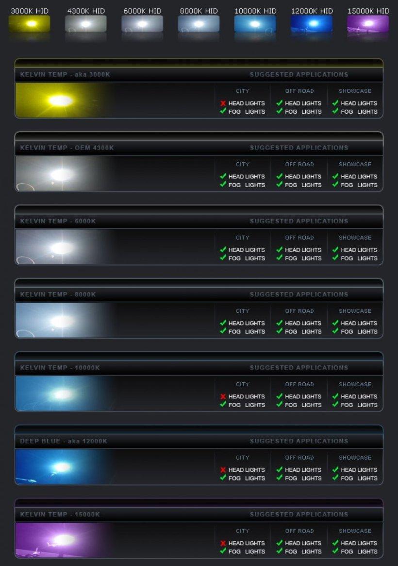 Led Light Bulb Color Chart Thehomesite