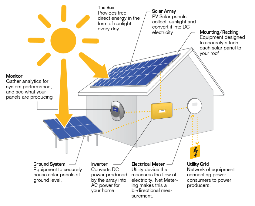 how solar power works diagram cat6a wiring fidelity home energy