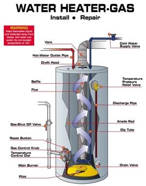 Little Rock Water Heater Experts   Associated Plumbers
