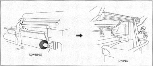 How Towels are Manufactured