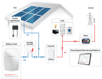 Is Tesla Battery Well Suited For Solar System In England?