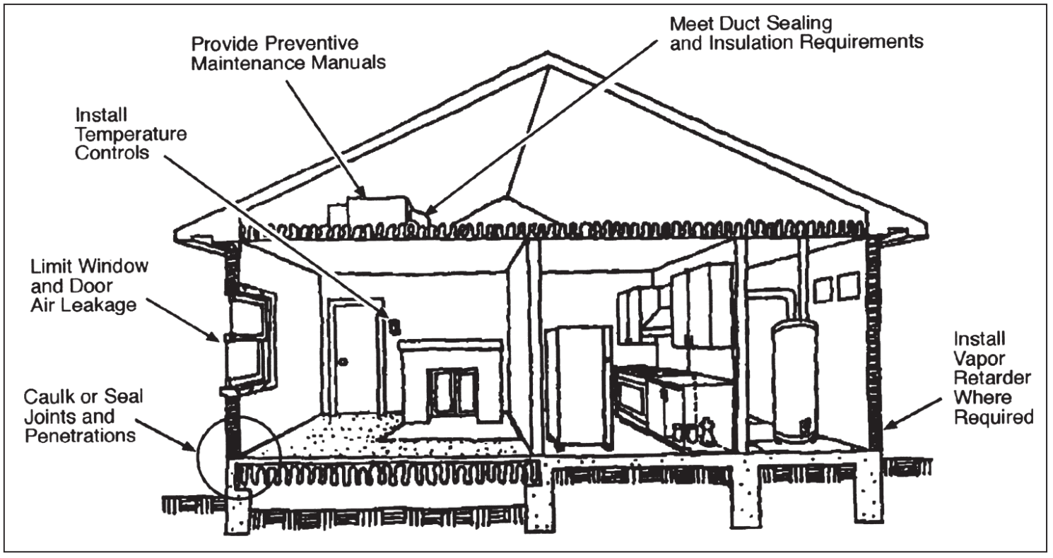 Vermont Residential Energy Code
