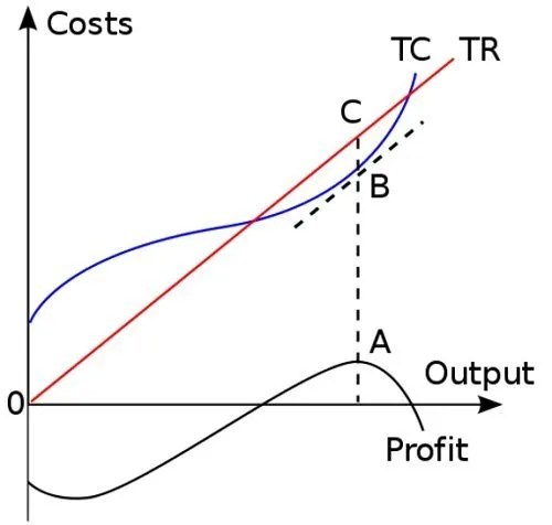 Why you're not making enough profit