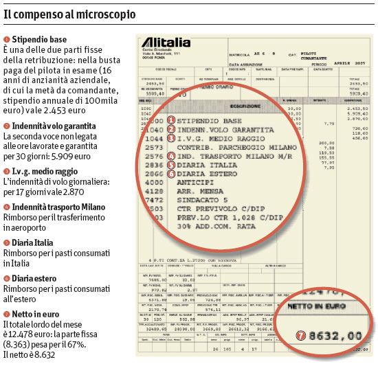 ALITALIA ECCO LA BUSTA PAGA DI UN PILOTA  www