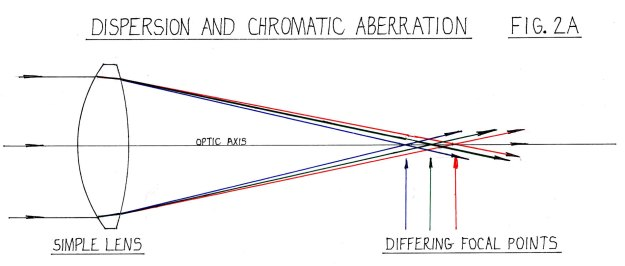 Figure 2A - dispersion and chromatic aberration