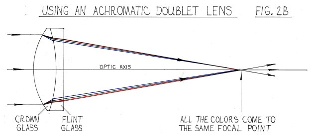 Fig. 2B - using an achromatic doublet lens