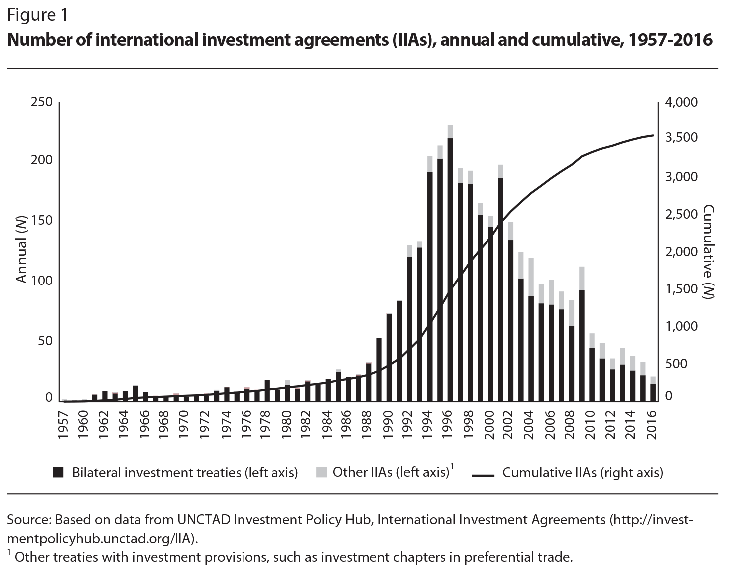 Consensus Policies That Favoured Economic Liberalism Led To Exponential  Growth In The Number Of International Investment Agreements (Figure 1).