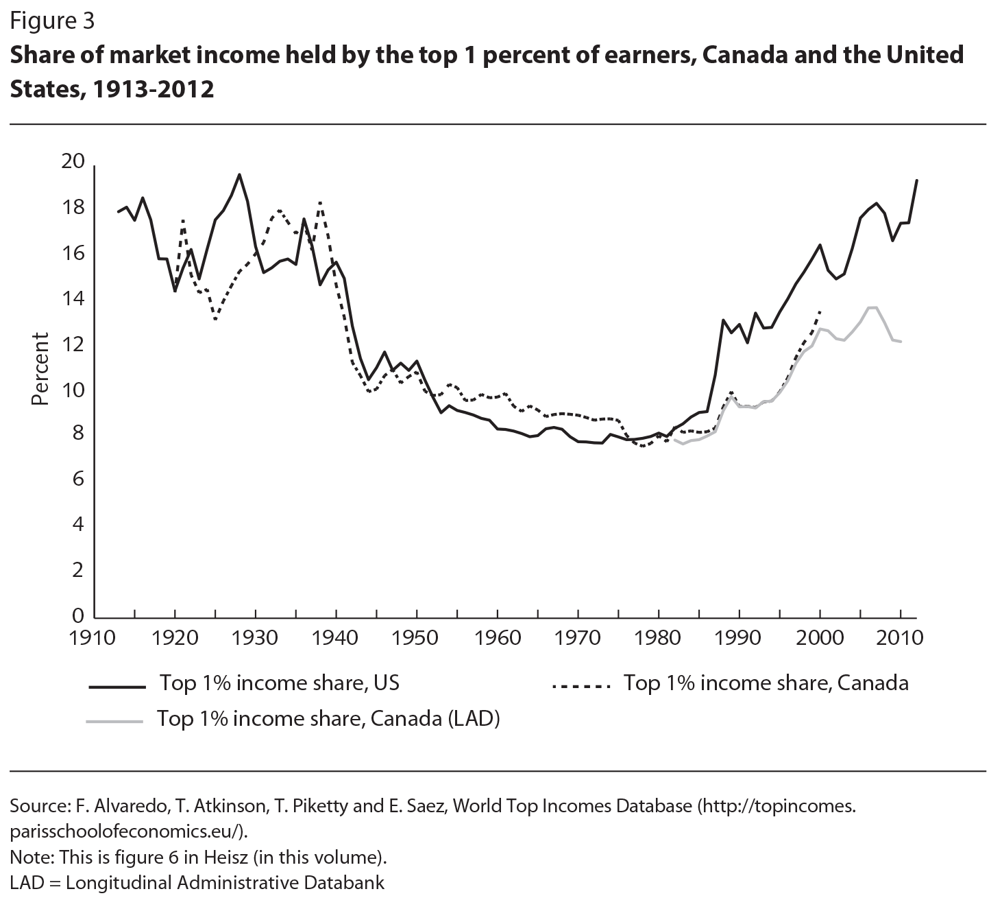 Income Inequality In Canada