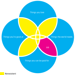 Purpose Venn Diagram Lutron 3 A To Help You Find Your  Irrational